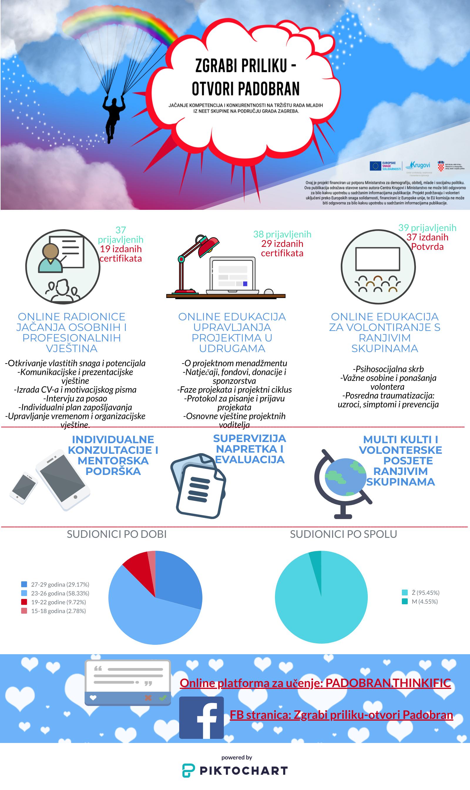Infografika s rezultatima projekta